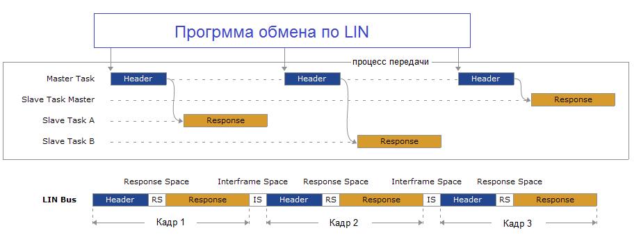 Data Linbus