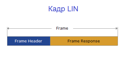 LIN frame